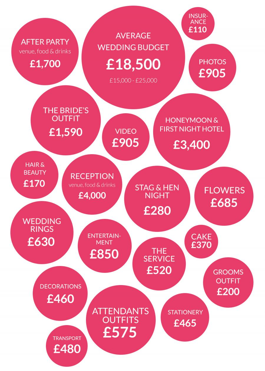 Wedding Budget Breakdown - Blog | Wedding Fayre - UK Wedding Fairs ...